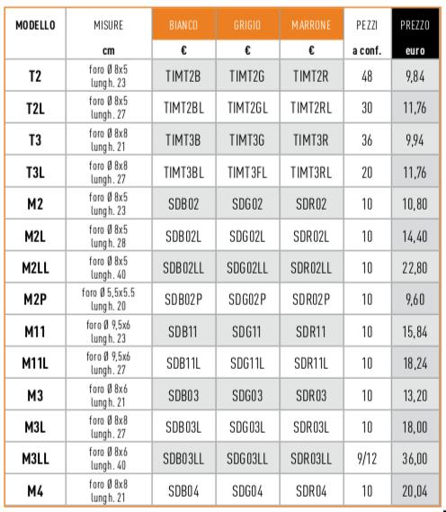 gocciolatoi in marmoresina- tabella prezzi